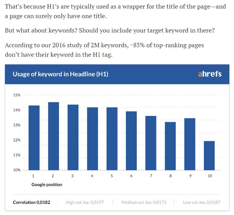 Grafiek van Ahrefs met begeleidende uitleg dat ongeveer 85% van de pagina's in de top 10 geen zoekterm in de H1 had staan (onderzoek 2016).