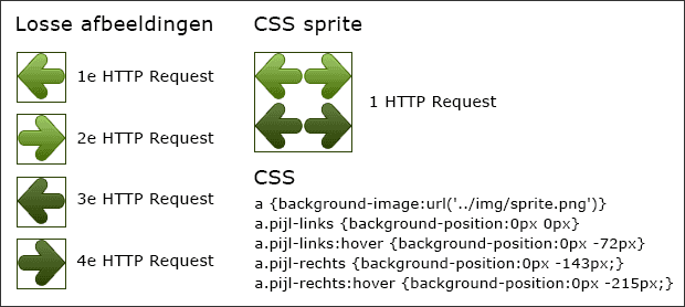 Afbeeldingen website optimaliseren CSS Sprites