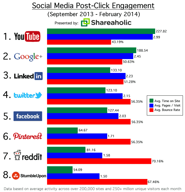 Click engagement sociale media