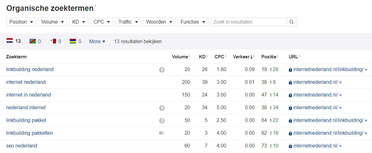 Met de exacte match 'internet nederland' nog lang geen top 10-positie in Google