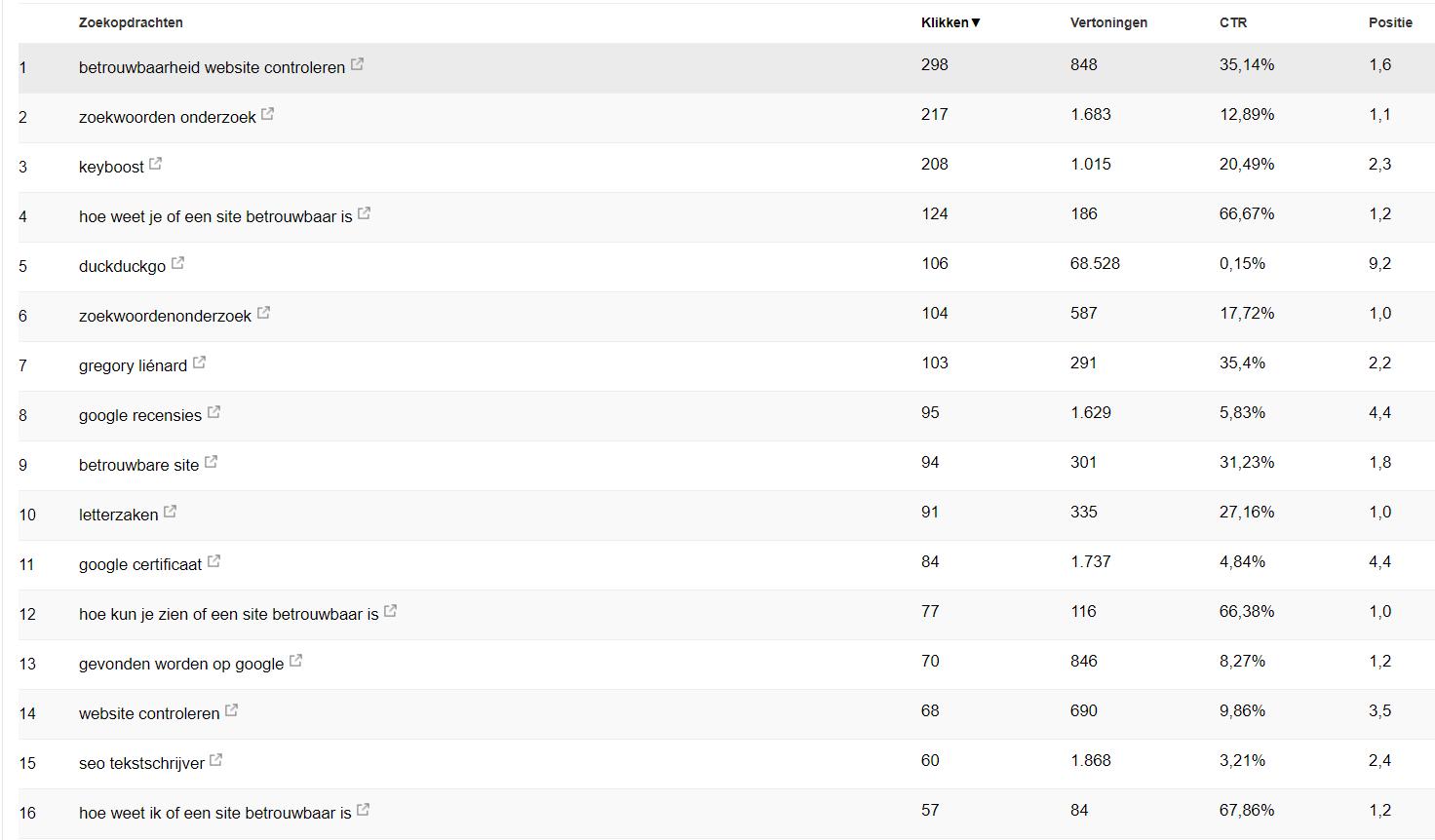 Invloed van bloggen op SEO - posities artikelen in Google