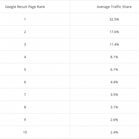 Posities 1-10 in Google en het percentage kliks op deze posities