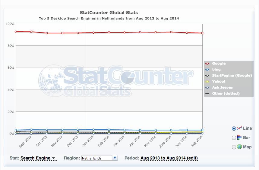 Marktaandelen zoekmachines Nederland augustus 2013 - augustus 2014