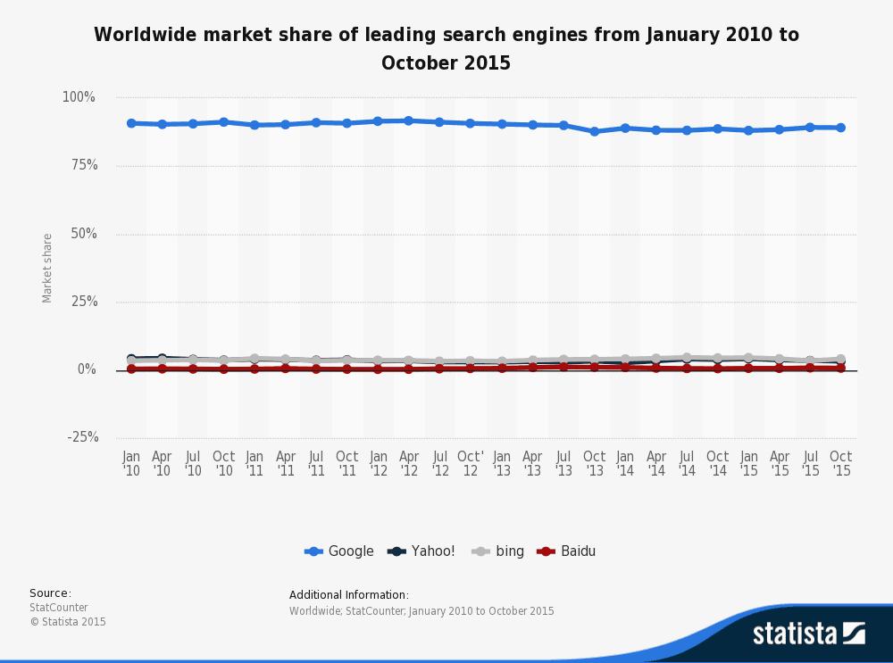 Wereldwijde marktaandelen zoekmachines januari 2010 - oktober 2014 via Statista