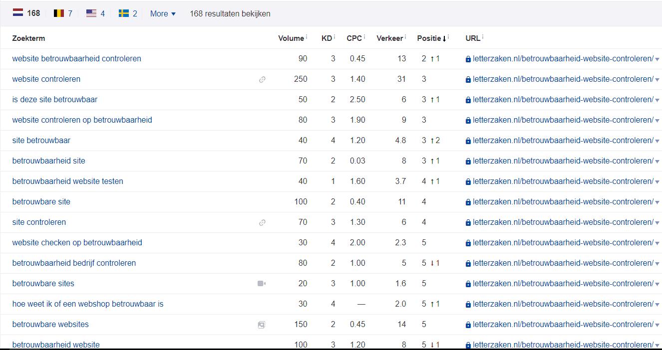 Met 1 artikel vindbaar op maar liefst 168 zoektermen