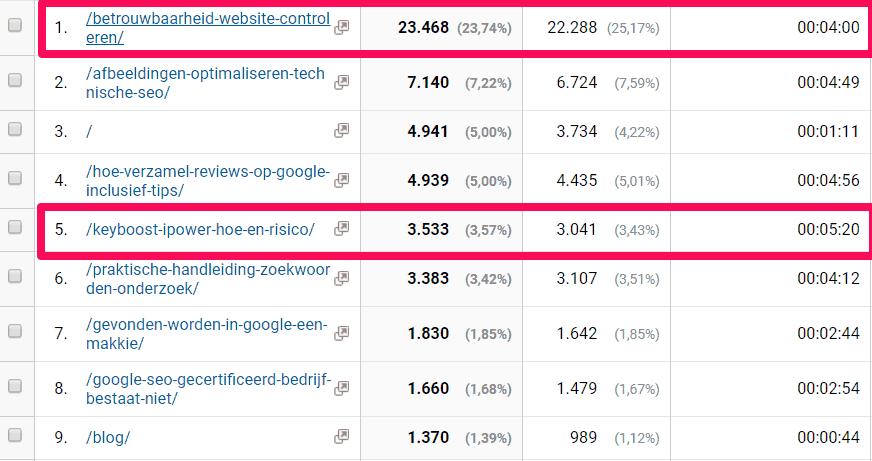 Twee blogs die het goed doen in Google