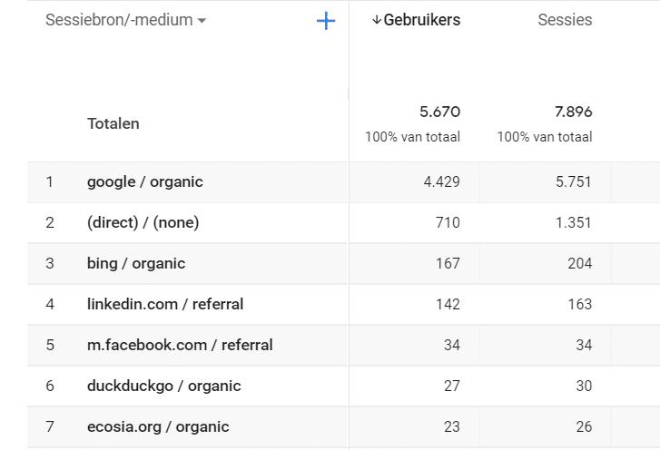 Van de 5670 bezoekers komen er volgens Google Analytics 4429 via Google, 167 via Bing, 27 via DuckDuckGo en 23 via Ecosia.