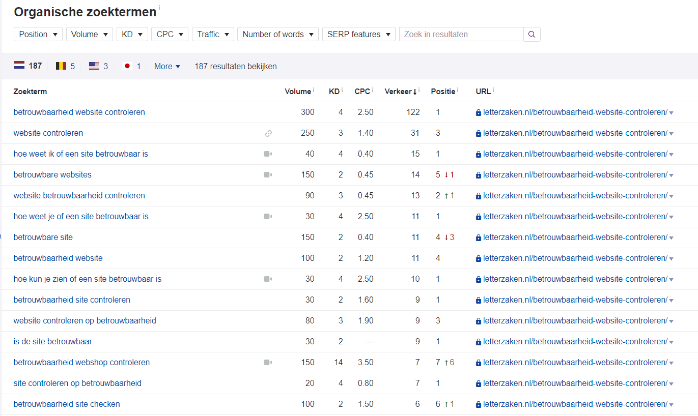 De longtail zoektermen waarmee ik scoor in Google met 1 artikel
