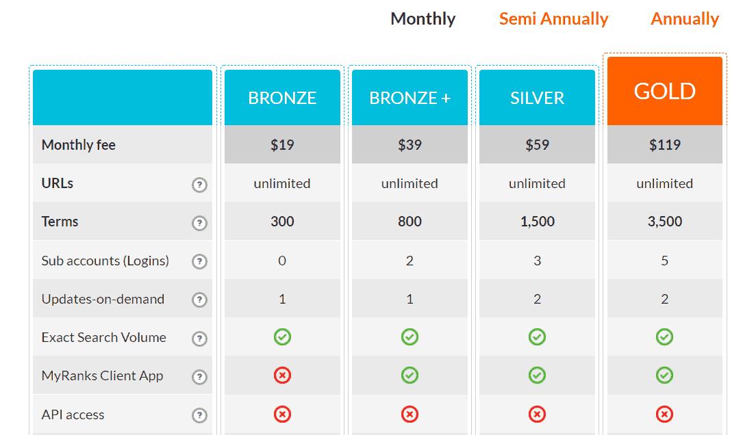 Prijstabel voor ProRankTracker: vanaf $19 per maand