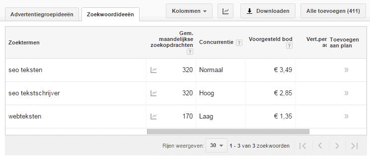 """Zoekvolume """"SEO-teksten"""" (320) is hoger dan zoekvolume """"webteksten"""" (170)"""