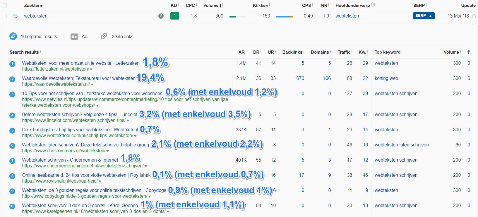 Zoekwoorddichtheid voor de pagina's over webteksten in de top 10 in Google