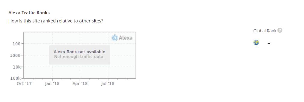 PBN website beoordeeld op Alexa Rank