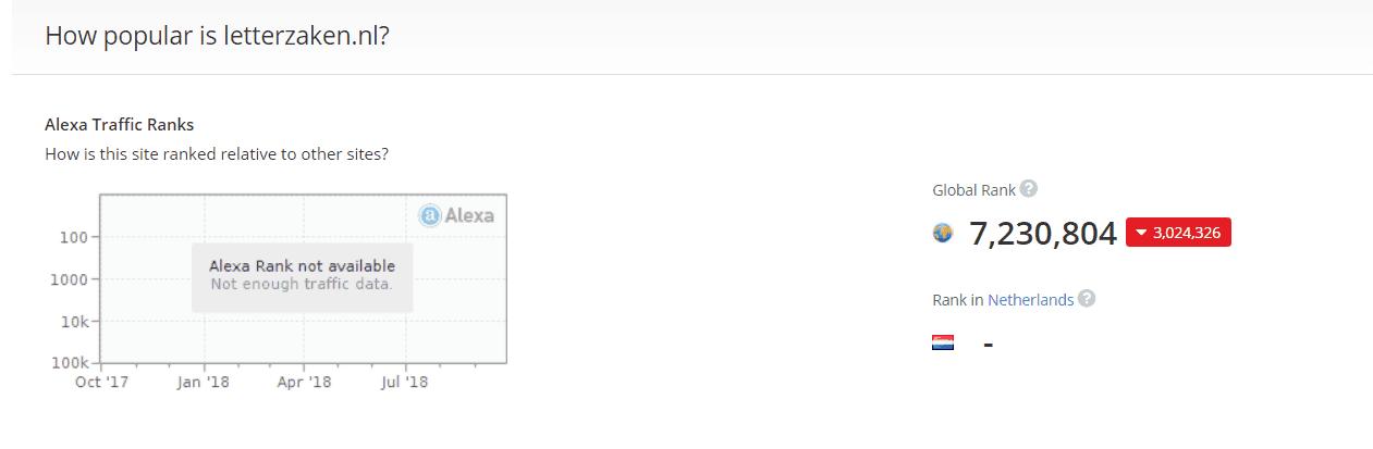 Alexa Traffic Rank voor mijn eigen website letterzaken.nl