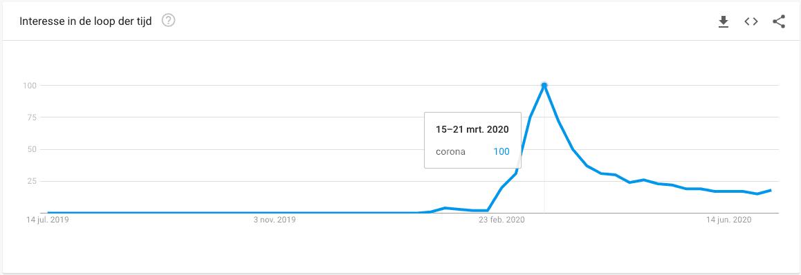 De piek voor de zoekopdracht 'corona' ligt in de week van 15 tot 21 maart 2020, waar het bewegend maximum indexgetal van 100 staat.