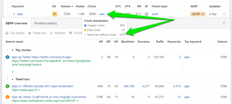 51% van de mensen die zoeken op 'ajax' klikken niet op een van de zoekresultaten. In totaal levert dat zo'n 493.000 klikken op bij een gemiddeld aantal zoekopdrachten van zo'n 725.000. Sluiten de zoekresultaten wel aan op de zoekintentie?