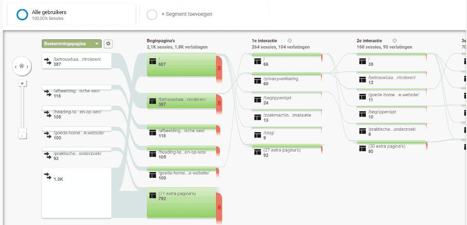 Gedragsstroom in Google Analytics geeft waardevolle informatie over het gedrag van je websitebezoekers