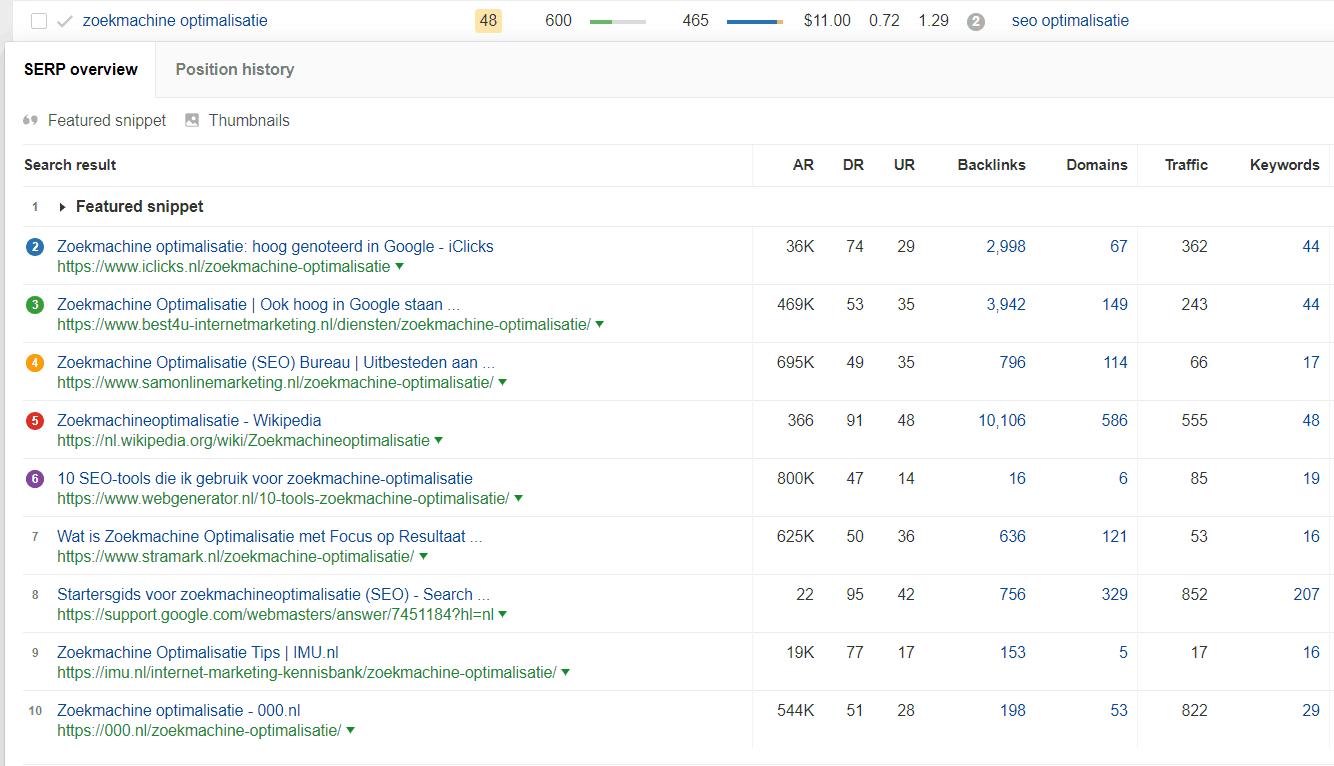 Ahrefs' Keywords Planner laat zien op welke zoektermen je concurrenten ranken in Google.