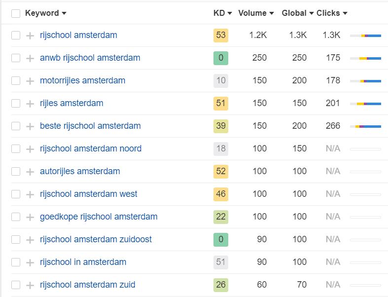 Ahrefs geeft Keyword Difficulty op een schaal van 1 tot 100 bij iedere zoektermsuggestie.