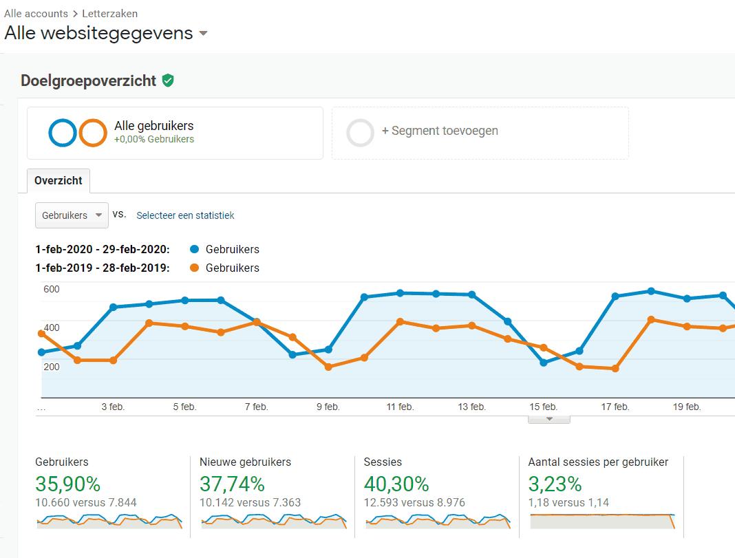 Sinds 2020 maandelijks meer dan tienduizend bezoekers, vooral door mijn zakelijke blogs.