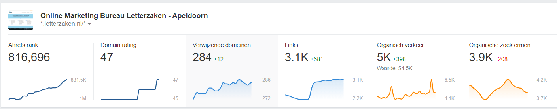 Het aantal organische zoektermen nam hier met 208 af, terwijl er wel 598 meer bezoekers naar de website kwamen. Meer organische posities is dus geen KPI die op zichzelf iets zegt.