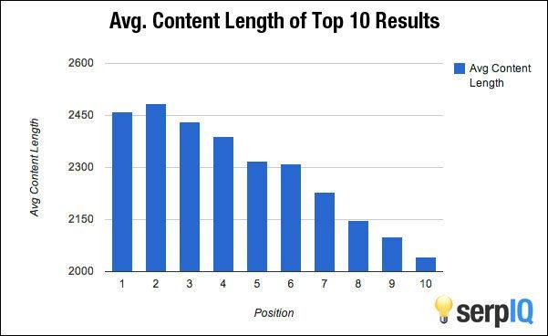 Volgens onderzoek van serpIQ staat de top 10 van Google vol met pagina's die meer dan 2000 woorden bevatten. Positie 1 heeft iets meer dan 2450 woorden, nummer 2 nog wat meer dan de nummer 1 en vanaf de derde positie neemt het af tot net boven de 2000 woorden voor positie 10.