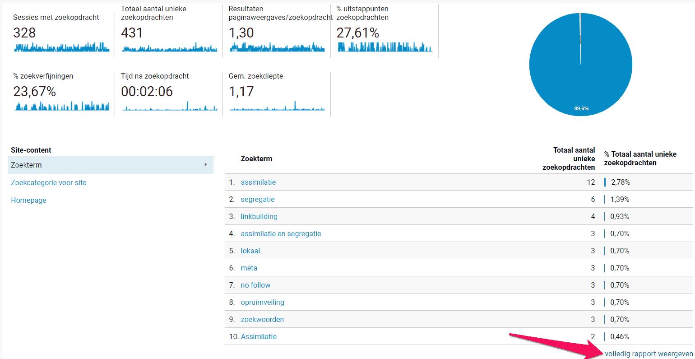 Zoekanalyse letterzaken.nl: waar zochten mensen naar op mijn website in 2018?