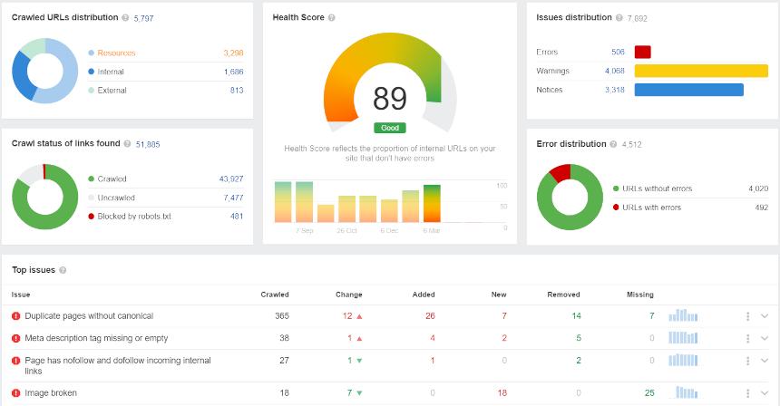 De 'health score' en verschillende errors in Ahrefs Site Audit.