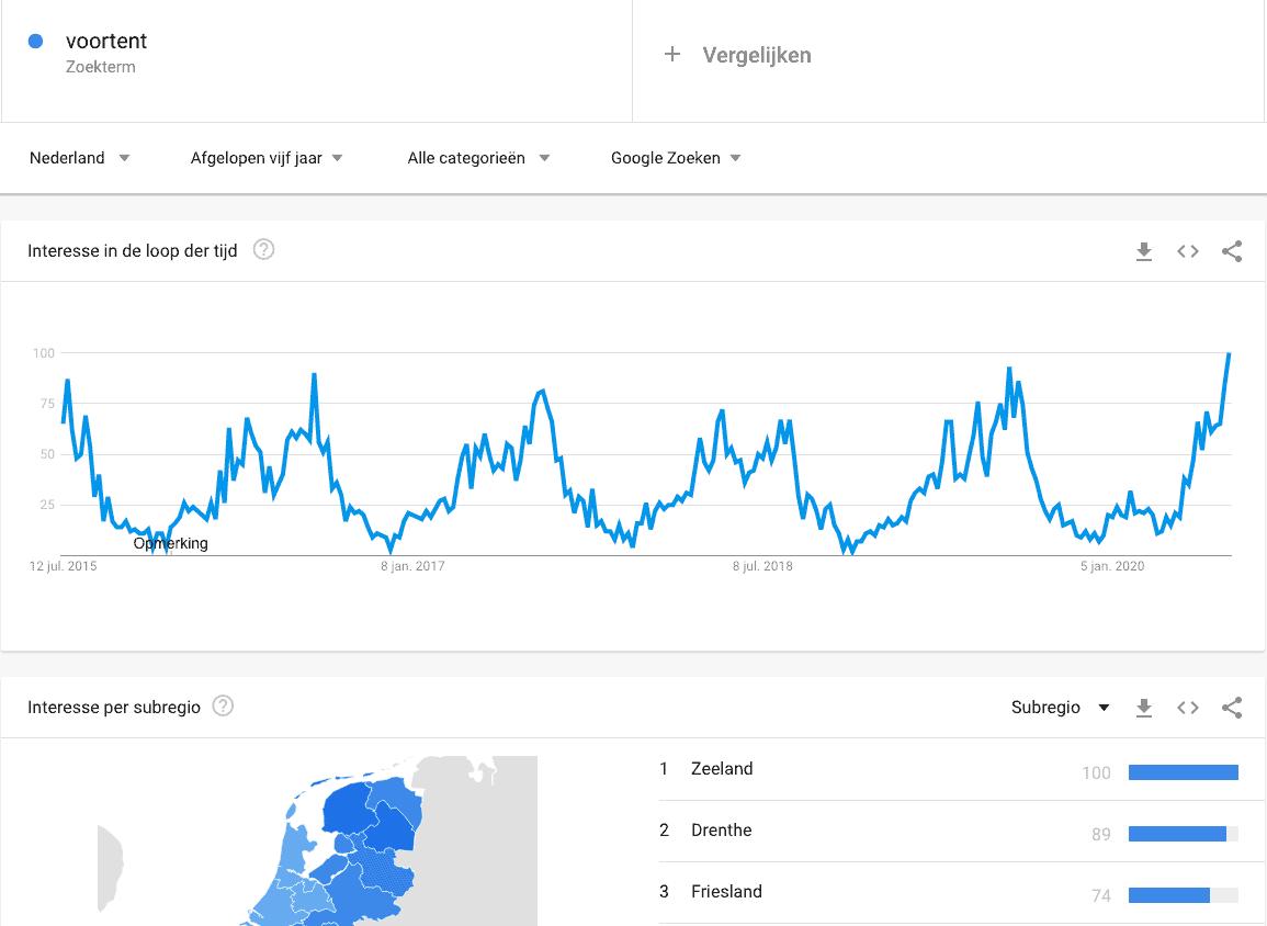 De zoekopdracht 'voortent' in Google Trends van juli 2015 tot juli 2020, met duidelijke pieken in het zomerseizoen en grotere piek in 2020.
