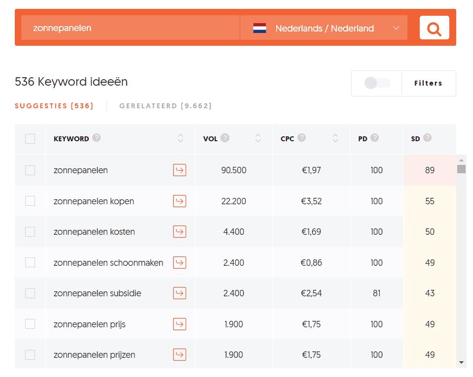 536 suggesties bij de zoekterm 'zonnepanelen' in Ubersuggest, met nog eens 9662 gerelateerde suggesties. Dat lijkt veel hè?