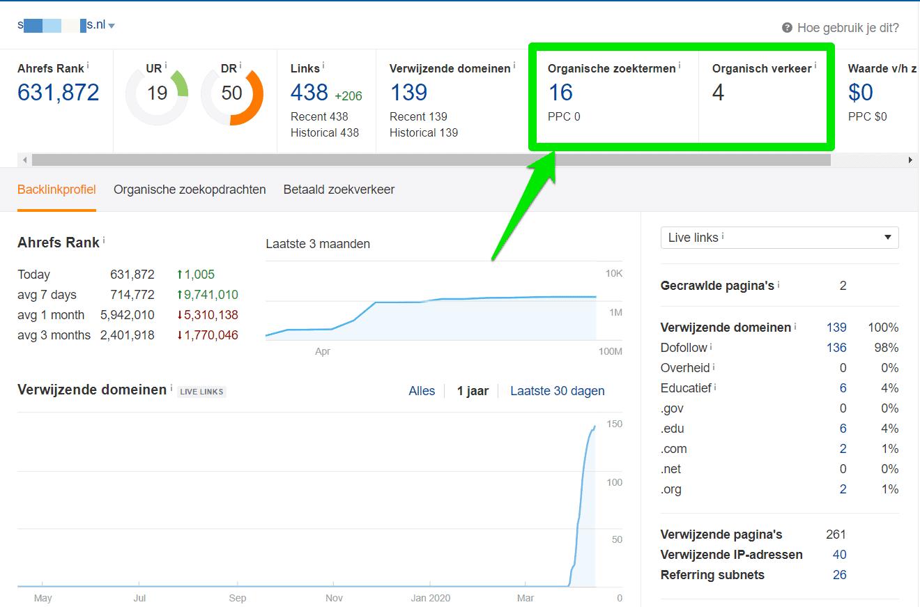 Met een Domain Rating van 50 maar 16 organische posities en 4 bezoekers, dat staat niet met elkaar in verhouding.