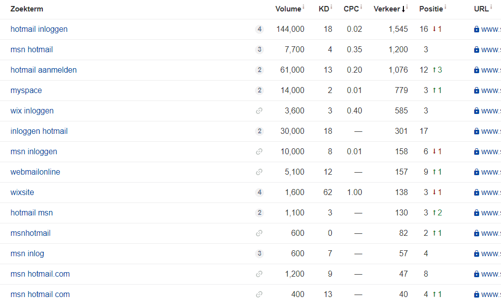Website van een SEO-specialist rankt vooral in Google op niet relevante termen dankzij blogs over bijvoorbeeld Hotmail.
